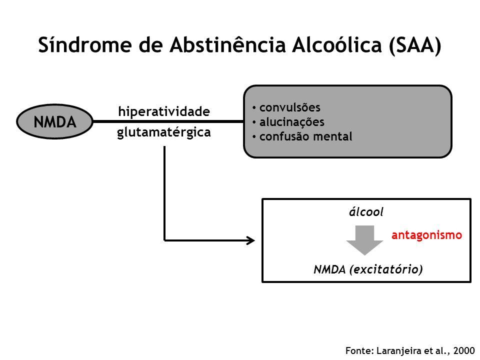 Síndrome de Abstinência Alcoólica (SAA) Fonte: Laranjeira et al., 2000 NMDA convulsões alucinações confusão mental hiperatividade glutamatérgica álcoo
