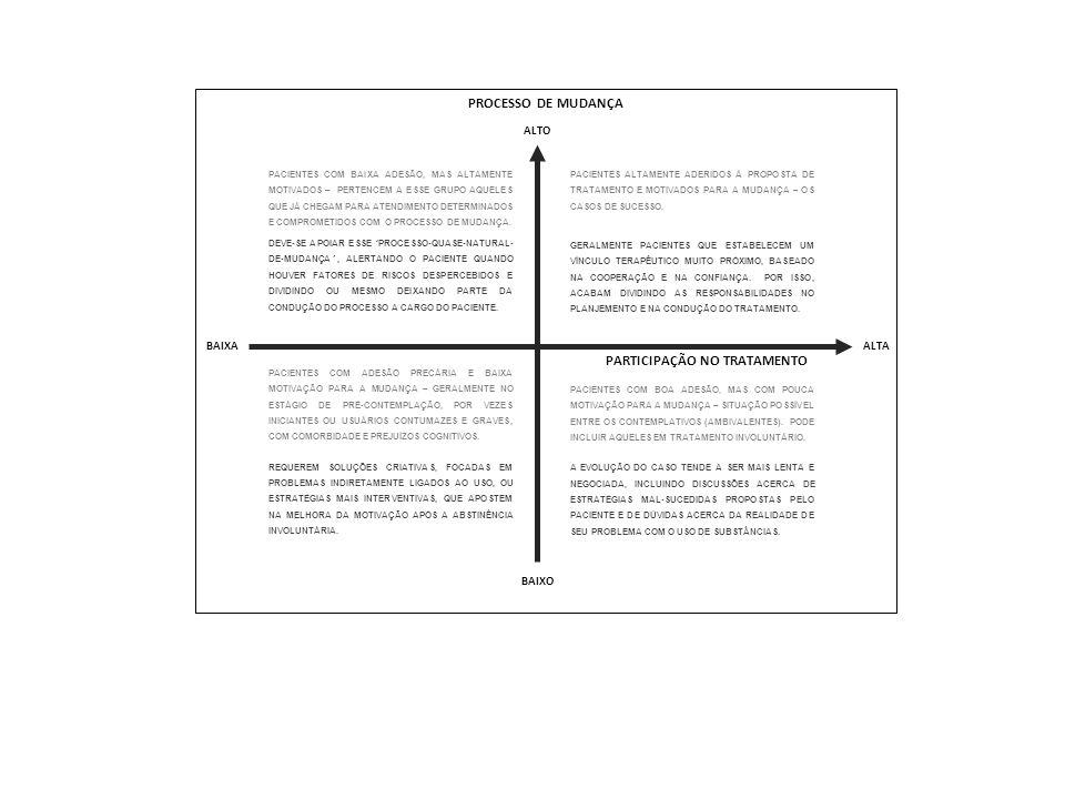 PROCESSO DE MUDANÇA PARTICIPAÇÃO NO TRATAMENTO PACIENTES COM ADESÃO PRECÁRIA E BAIXA MOTIVAÇÃO PARA A MUDANÇA – GERALMENTE NO ESTÁGIO DE PRÉ-CONTEMPLA