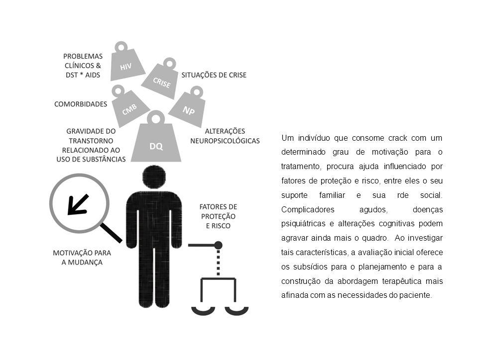 Um indivíduo que consome crack com um determinado grau de motivação para o tratamento, procura ajuda influenciado por fatores de proteção e risco, ent