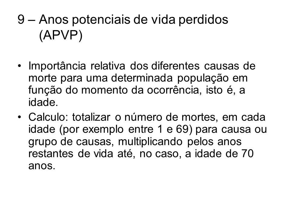 9 – Anos potenciais de vida perdidos (APVP) Importância relativa dos diferentes causas de morte para uma determinada população em função do momento da ocorrência, isto é, a idade.
