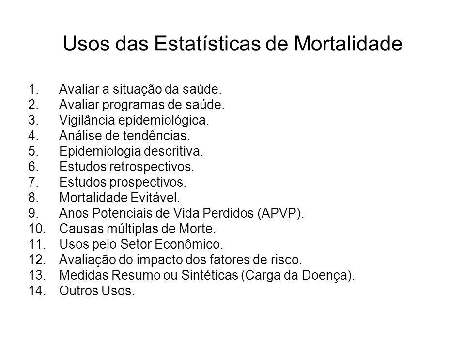 Usos das Estatísticas de Mortalidade 1.Avaliar a situação da saúde.