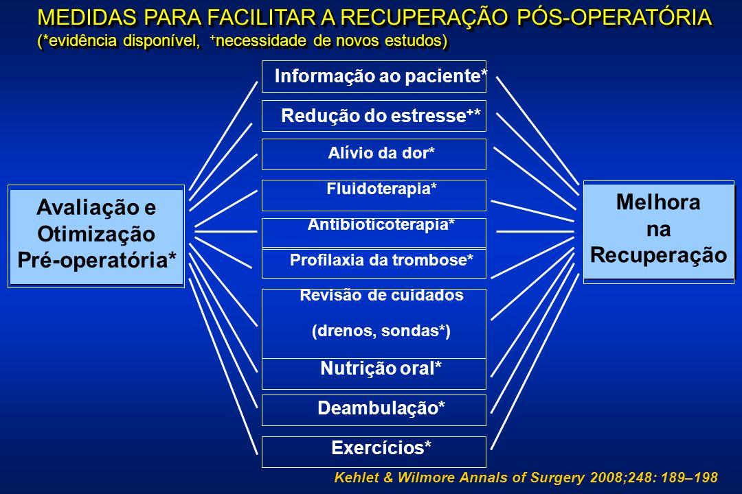 MEDIDAS PARA FACILITAR A RECUPERAÇÃO PÓS-OPERATÓRIA (*evidência disponível, + necessidade de novos estudos) MEDIDAS PARA FACILITAR A RECUPERAÇÃO PÓS-OPERATÓRIA (*evidência disponível, + necessidade de novos estudos) Avaliação e Otimização Pré-operatória* Avaliação e Otimização Pré-operatória* Melhora na Recuperação Melhora na Recuperação Informação ao paciente* Redução do estresse + * Alívio da dor* Fluidoterapia* Antibioticoterapia* Profilaxia da trombose* Revisão de cuidados (drenos, sondas*) Nutrição oral* Deambulação* Exercícios* Kehlet & Wilmore Annals of Surgery 2008;248: 189–198