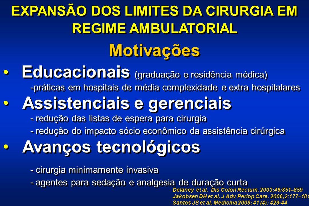 CIRURGIA EM REGIME AMBULATORIAL 16% 40% 50% 60% 70% Pregler & Kapus, Anesthesiology Clinics of North America, 21: 2003.