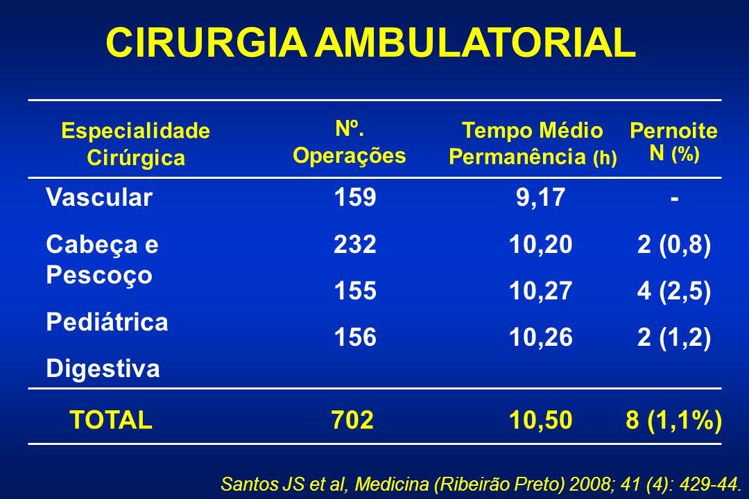 CIRURGIA AMBULATORIAL Especialidade Cirúrgica Tempo Médio Permanência (h) Pernoite N (%) Nº.