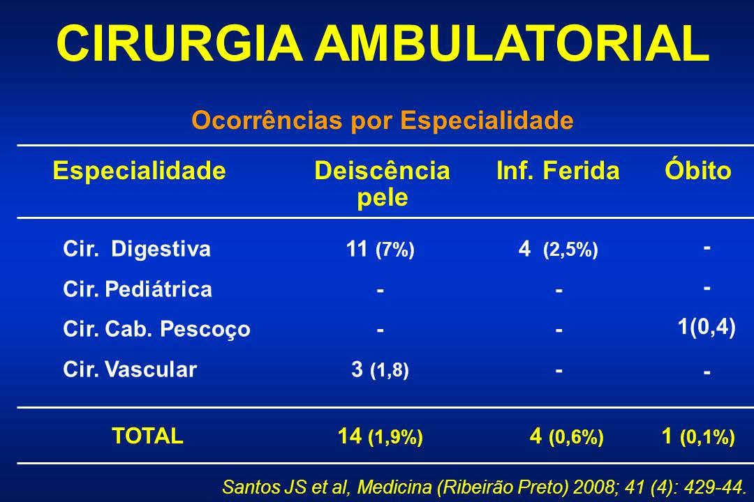 CIRURGIA AMBULATORIAL Ocorrências por Especialidade EspecialidadeDeiscência pele Inf.