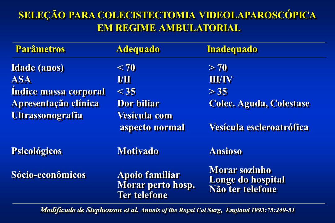 SELEÇÃO PARA COLECISTECTOMIA VIDEOLAPAROSCÓPICA EM REGIME AMBULATORIAL SELEÇÃO PARA COLECISTECTOMIA VIDEOLAPAROSCÓPICA EM REGIME AMBULATORIAL Idade (anos) ASA Índice massa corporal Apresentação clínica Ultrassonografia Psicológicos Sócio-econômicos Idade (anos) ASA Índice massa corporal Apresentação clínica Ultrassonografia Psicológicos Sócio-econômicos Parâmetros Inadequado Adequado < 70 I/II < 35 Dor biliar Vesícula com aspecto normal Motivado Apoio familiar Morar perto hosp.
