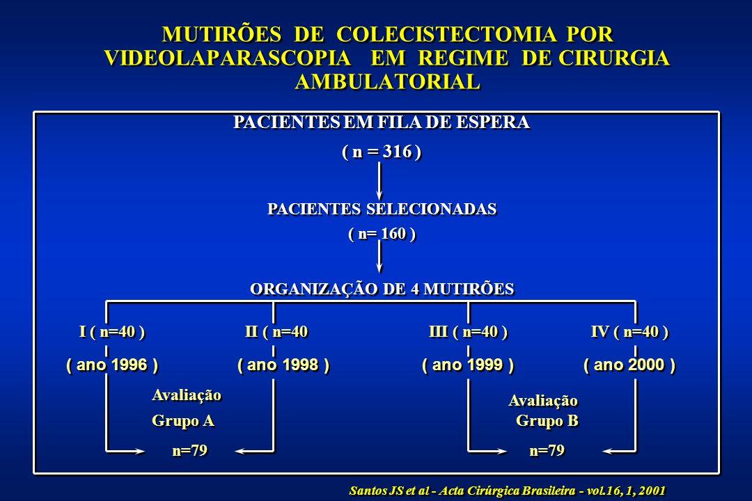 MUTIRÕES DE COLECISTECTOMIA POR VIDEOLAPARASCOPIA EM REGIME DE CIRURGIA AMBULATORIAL PACIENTES EM FILA DE ESPERA ( n = 316 ) PACIENTES EM FILA DE ESPERA ( n = 316 ) PACIENTES SELECIONADAS ( n= 160 ) PACIENTES SELECIONADAS ( n= 160 ) ORGANIZAÇÃO DE 4 MUTIRÕES I ( n=40 ) II ( n=40 III ( n=40 ) IV ( n=40 ) ( ano 1996 ) ( ano 1998 ) ( ano 1999 ) ( ano 2000 ) Avaliação Grupo A n=79 Grupo A n=79 Grupo B n=79 Grupo B n=79 Santos JS et al - Acta Cirúrgica Brasileira - vol.16, 1, 2001