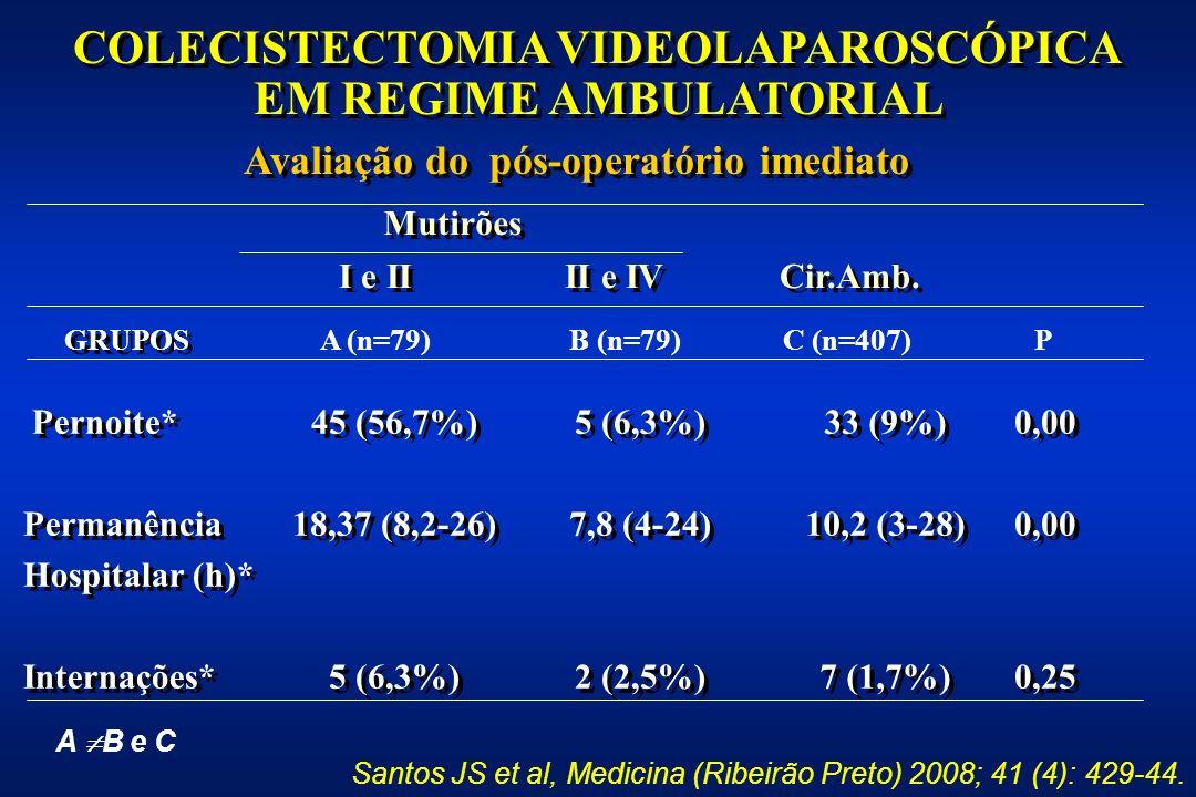 Pernoite* Permanência Hospitalar (h)* Internações* Pernoite* Permanência Hospitalar (h)* Internações* 45 (56,7%) 18,37 (8,2-26) 5 (6,3%) 45 (56,7%) 18,37 (8,2-26) 5 (6,3%) 7,8 (4-24) 2 (2,5%) 5 (6,3%) 7,8 (4-24) 2 (2,5%) COLECISTECTOMIA VIDEOLAPAROSCÓPICA EM REGIME AMBULATORIAL COLECISTECTOMIA VIDEOLAPAROSCÓPICA EM REGIME AMBULATORIAL 33 (9%) 10,2 (3-28) 7 (1,7%) 33 (9%) 10,2 (3-28) 7 (1,7%) Avaliação do pós-operatório imediato Mutirões GRUPOS I e II II e IV Cir.Amb.