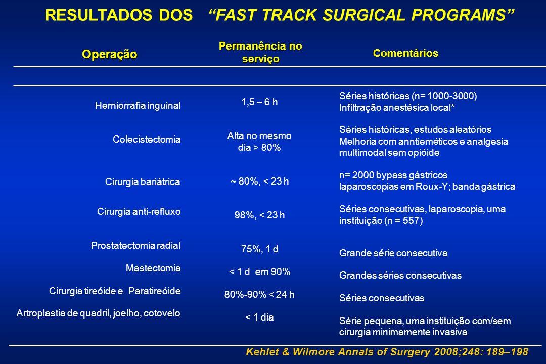 Operação Permanência no serviço Comentários 1,5 – 6 h Alta no mesmo dia > 80% ~ 80%, < 23 h 98%, < 23 h 75%, 1 d < 1 d em 90% 80%-90% < 24 h < 1 dia Herniorrafia inguinal Colecistectomia Cirurgia bariátrica Cirurgia anti-refluxo Prostatectomia radial Mastectomia Cirurgia tireóide e Paratireóide Artroplastia de quadril, joelho, cotovelo Séries históricas (n= 1000-3000) Infiltração anestésica local* Séries históricas, estudos aleatórios Melhoria com anntieméticos e analgesia multimodal sem opióide n= 2000 bypass gástricos laparoscopias em Roux-Y; banda gástrica Séries consecutivas, laparoscopia, uma instituição (n = 557) Grande série consecutiva Grandes séries consecutivas Séries consecutivas Série pequena, uma instituição com/sem cirurgia minimamente invasiva Kehlet & Wilmore Annals of Surgery 2008;248: 189–198 RESULTADOS DOS FAST TRACK SURGICAL PROGRAMS