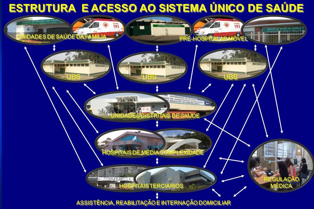 ESTRUTURA E ACESSO AO SISTEMA ÚNICO DE SAÚDE UBS REGULAÇÃO MÉDICA UNIDADES DISTRITAIS DE SAÚDE HOSPITAIS TERCIÁRIOS UBS UNIDADES DE SAÚDE DA FAMÍLIA HOSPITAIS DE MÉDIA COMPLEXIDADE ASSISTÊNCIA, REABILITAÇÃO E INTERNAÇÃO DOMICILIAR PRÉ-HOSPITALAR MÓVEL