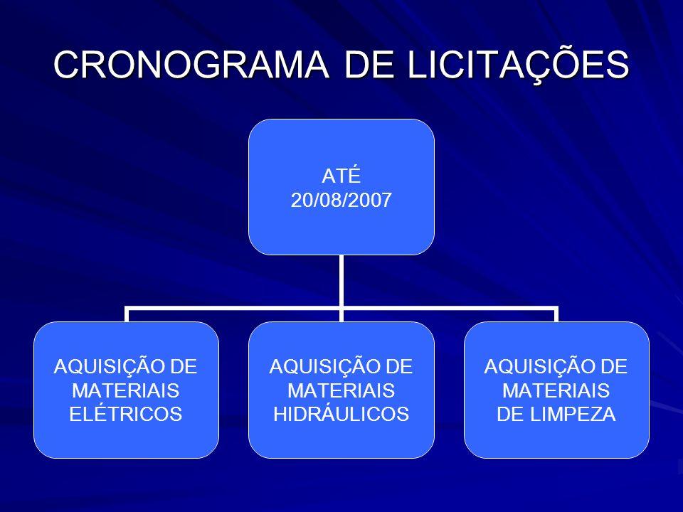 CRONOGRAMA DE LICITAÇÕES ATÉ 20/08/2007 AQUISIÇÃO DE MATERIAIS ELÉTRICOS AQUISIÇÃO DE MATERIAIS HIDRÁULICOS AQUISIÇÃO DE MATERIAIS DE LIMPEZA