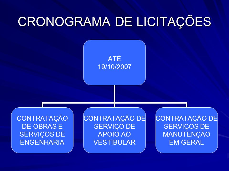 CRONOGRAMA DE LICITAÇÕES ATÉ 19/10/2007 CONTRATAÇÃO DE OBRAS E SERVIÇOS DE ENGENHARIA CONTRATAÇÃO DE SERVIÇO DE APOIO AO VESTIBULAR CONTRATAÇÃO DE SERVIÇOS DE MANUTENÇÃO EM GERAL