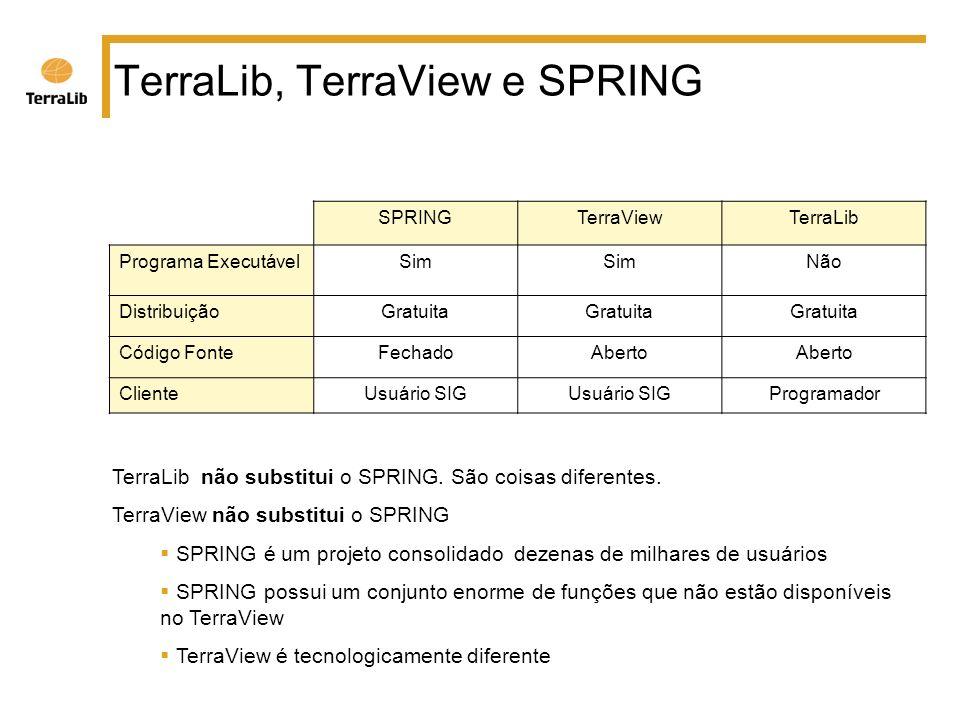 TerraLib, TerraView e SPRING SPRINGTerraViewTerraLib Programa ExecutávelSim Não DistribuiçãoGratuita Código FonteFechadoAberto ClienteUsuário SIG Programador TerraLib não substitui o SPRING.