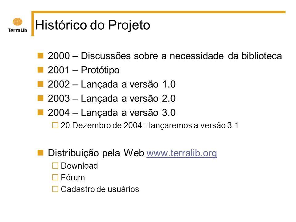Histórico do Projeto 2000 – Discussões sobre a necessidade da biblioteca 2001 – Protótipo 2002 – Lançada a versão 1.0 2003 – Lançada a versão 2.0 2004 – Lançada a versão 3.0 20 Dezembro de 2004 : lançaremos a versão 3.1 Distribuição pela Web www.terralib.orgwww.terralib.org Download Fórum Cadastro de usuários