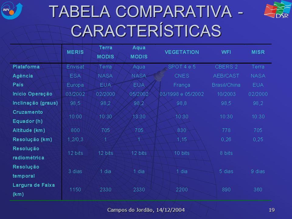 Campos do Jordão, 14/12/2004 19 TABELA COMPARATIVA - CARACTERÍSTICAS