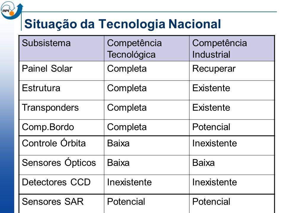 Situação da Tecnologia Nacional SubsistemaCompetência Tecnológica Competência Industrial Painel SolarCompletaRecuperar EstruturaCompletaExistente Tran
