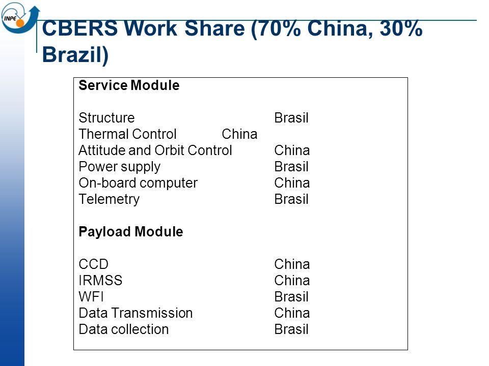 CBERS Work Share (70% China, 30% Brazil) Service Module StructureBrasil Thermal Control China Attitude and Orbit Control China Power supplyBrasil On-b