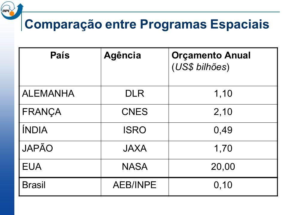 Comparação entre Programas Espaciais PaísAgênciaOrçamento Anual (US$ bilhões) ALEMANHADLR1,10 FRANÇACNES2,10 ÍNDIAISRO0,49 JAPÃOJAXA1,70 EUANASA20,00