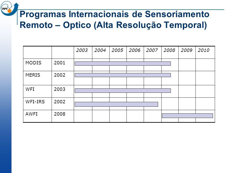 20032004200520062007200820092010 MODIS2001 MERIS2002 WFI2003 WFI-IRS2002 AWFI2008 Programas Internacionais de Sensoriamento Remoto – Optico (Alta Reso