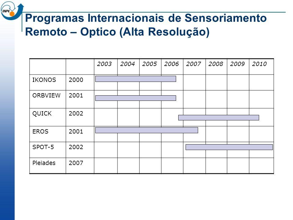 20032004200520062007200820092010 IKONOS2000 ORBVIEW2001 QUICK2002 EROS2001 SPOT-52002 Pleiades2007 Programas Internacionais de Sensoriamento Remoto –