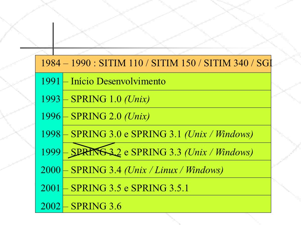 1984 – 1990 : SITIM 110 / SITIM 150 / SITIM 340 / SGI 1991 – Início Desenvolvimento 1993 – SPRING 1.0 (Unix) 1996 – SPRING 2.0 (Unix) 1998 – SPRING 3.