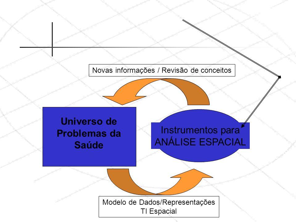 Universo de Problemas da Saúde Instrumentos para ANÁLISE ESPACIAL Novas informações / Revisão de conceitos Modelo de Dados/Representações TI Espacial