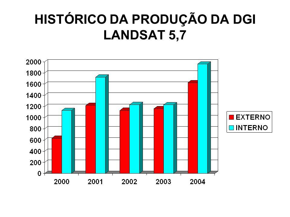 HISTÓRICO DA PRODUÇÃO DA DGI LANDSAT 5,7