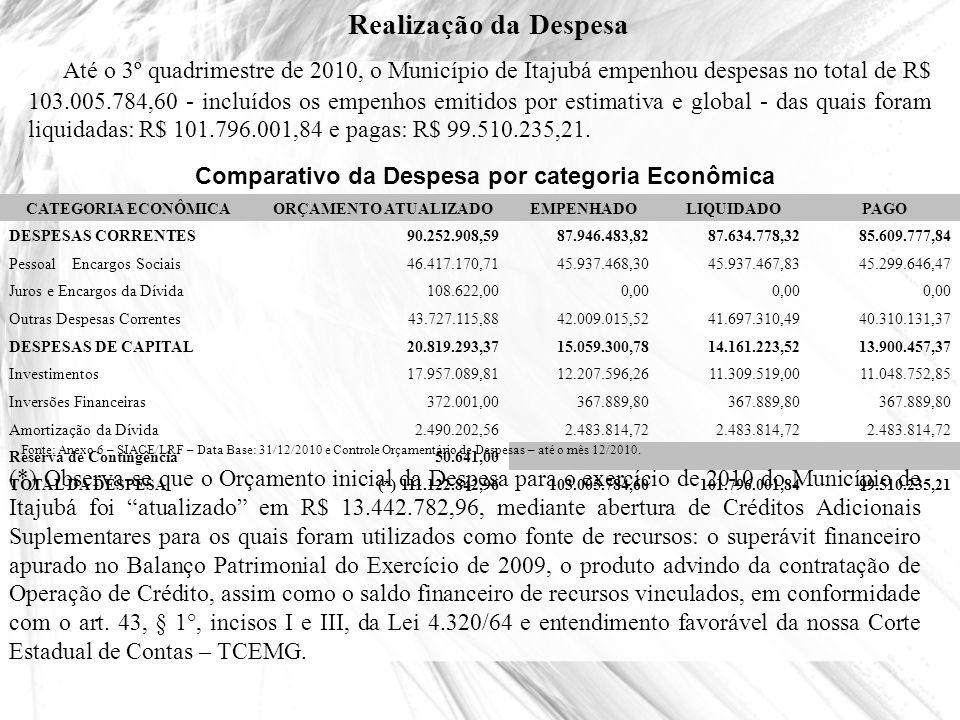CATEGORIA ECONÔMICAORÇAMENTO ATUALIZADOEMPENHADOLIQUIDADOPAGO DESPESAS CORRENTES90.252.908,5987.946.483,8287.634.778,3285.609.777,84 Pessoal e Encargo