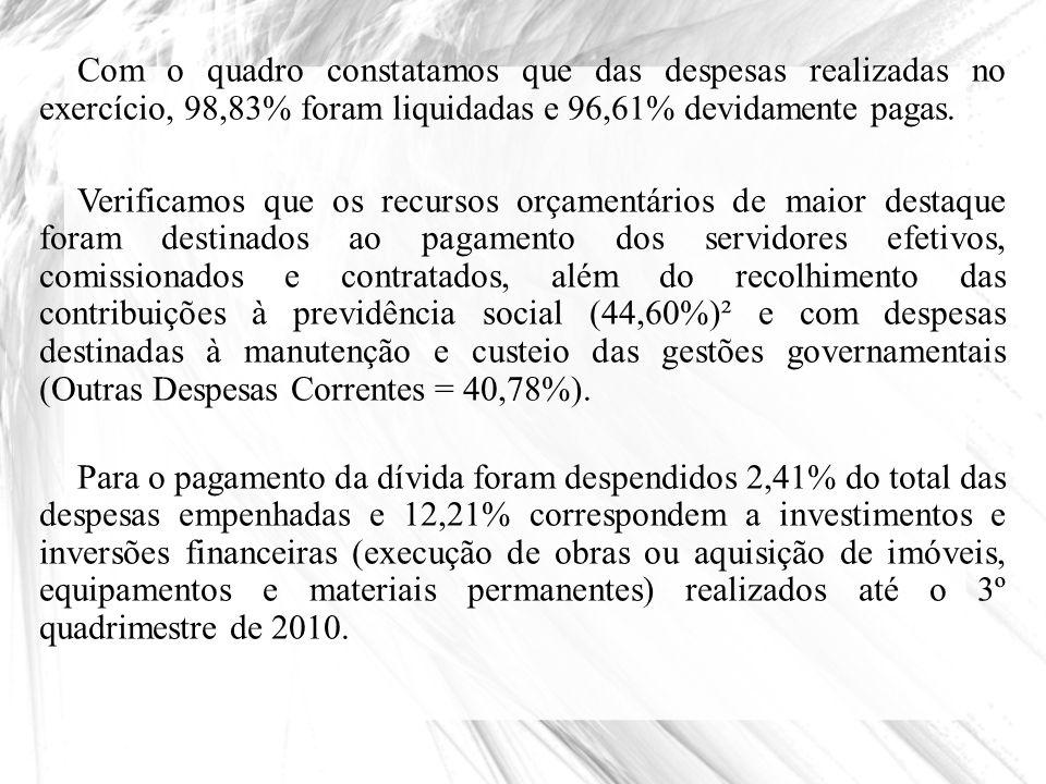 Com o quadro constatamos que das despesas realizadas no exercício, 98,83% foram liquidadas e 96,61% devidamente pagas. Verificamos que os recursos orç