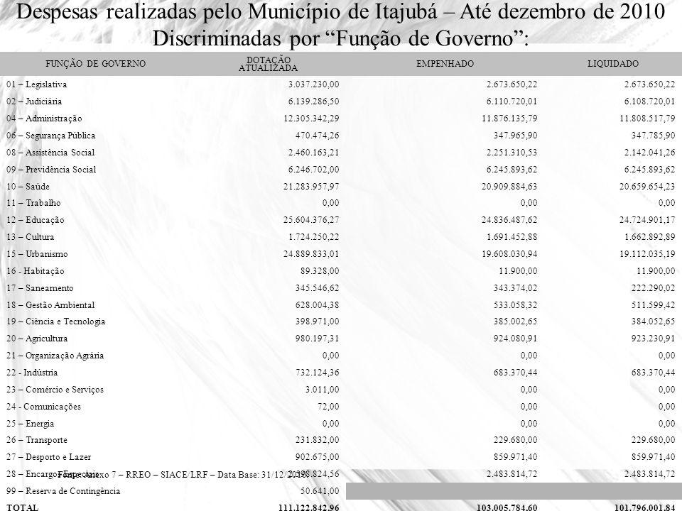 Despesas realizadas pelo Município de Itajubá – Até dezembro de 2010 Discriminadas por Função de Governo: FUNÇÃO DE GOVERNO DOTAÇÃO ATUALIZADA EMPENHA