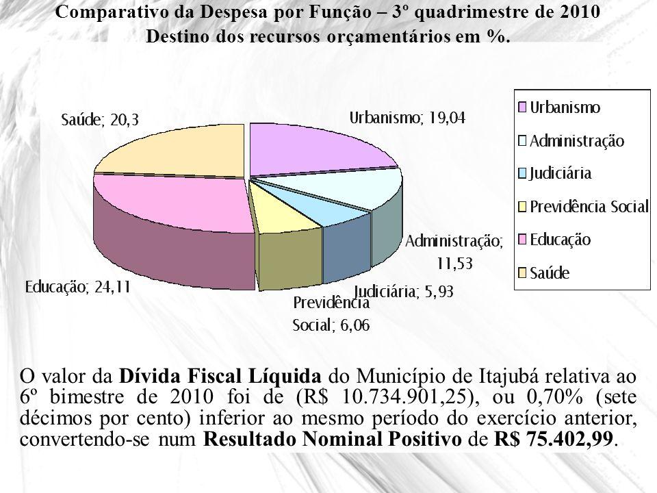 Comparativo da Despesa por Função – 3º quadrimestre de 2010 Destino dos recursos orçamentários em %. O valor da Dívida Fiscal Líquida do Município de