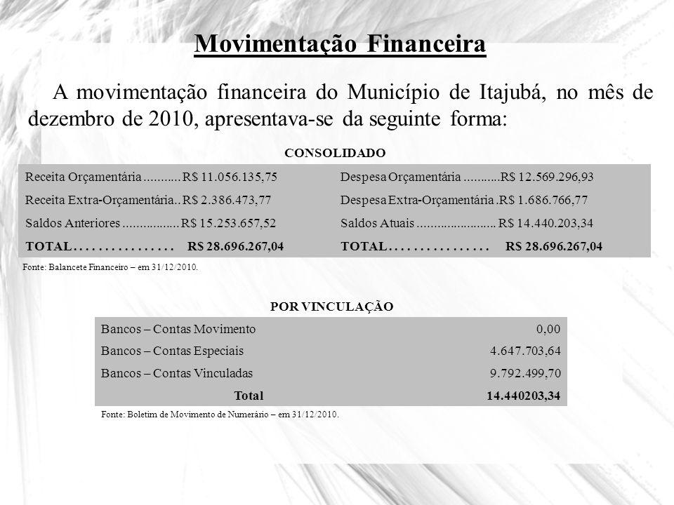 Movimentação Financeira A movimentação financeira do Município de Itajubá, no mês de dezembro de 2010, apresentava-se da seguinte forma: CONSOLIDADO R