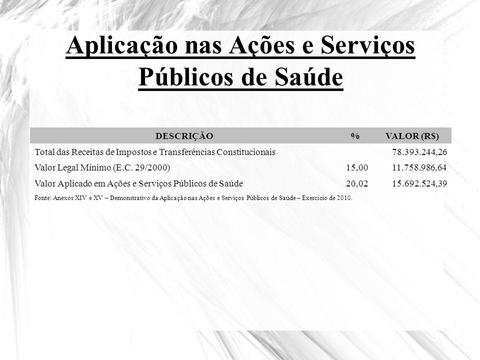 Aplicação nas Ações e Serviços Públicos de Saúde DESCRIÇÃO%VALOR (R$) Total das Receitas de Impostos e Transferências Constitucionais78.393.244,26 Val