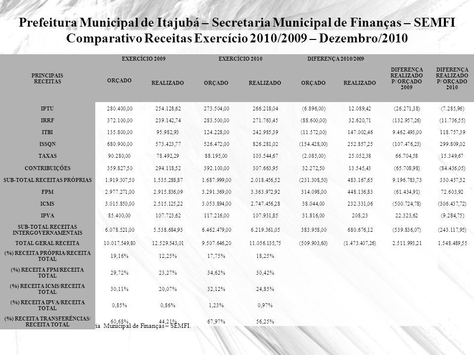 Prefeitura Municipal de Itajubá – Secretaria Municipal de Finanças – SEMFI Comparativo Receitas Exercício 2010/2009 – Dezembro/2010 Fonte: Secretaria
