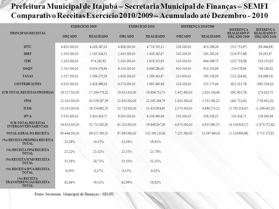 Prefeitura Municipal de Itajubá – Secretaria Municipal de Finanças – SEMFI Comparativo Receitas Exercício 2010/2009 – Acumulado até Dezembro - 2010 Fo