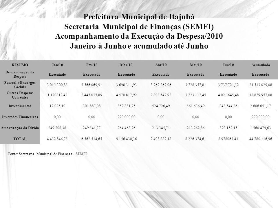Prefeitura Municipal de Itajubá Secretaria Municipal de Finanças (SEMFI) Acompanhamento da Execução da Despesa/2010 Janeiro à Junho e acumulado até Ju