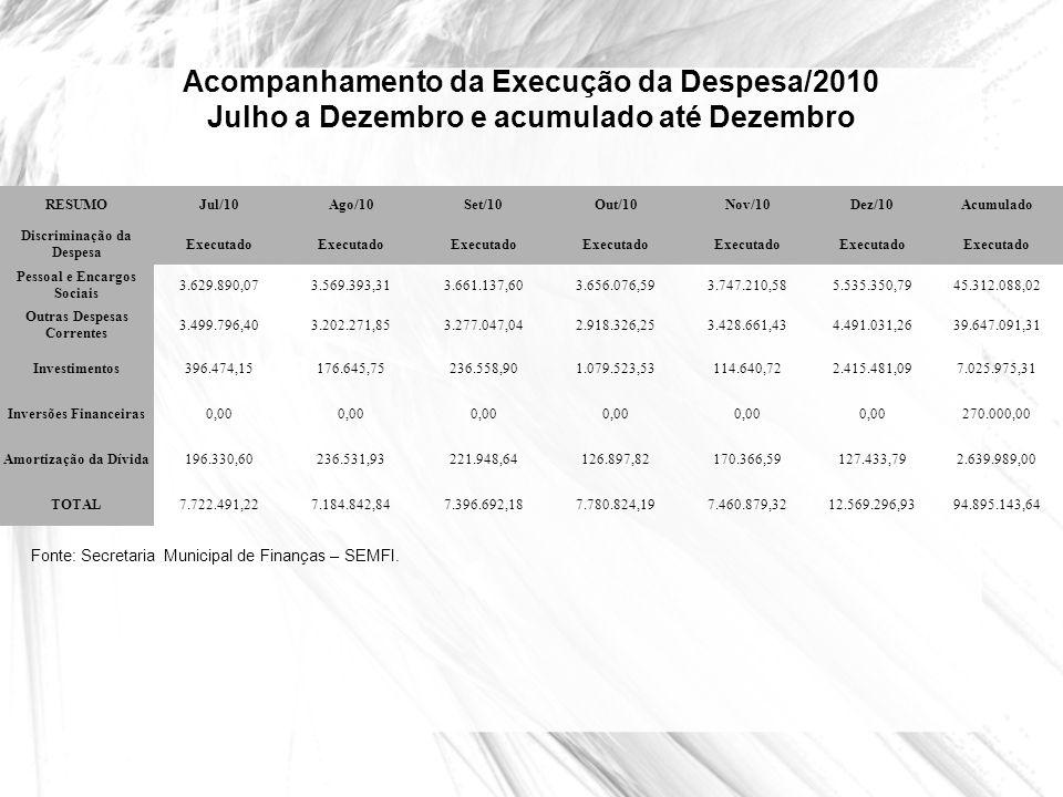 Acompanhamento da Execução da Despesa/2010 Julho a Dezembro e acumulado até Dezembro RESUMOJul/10Ago/10Set/10Out/10Nov/10Dez/10Acumulado Discriminação