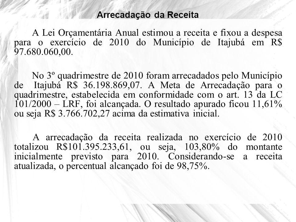 Arrecadação da Receita A Lei Orçamentária Anual estimou a receita e fixou a despesa para o exercício de 2010 do Município de Itajubá em R$ 97.680.060,