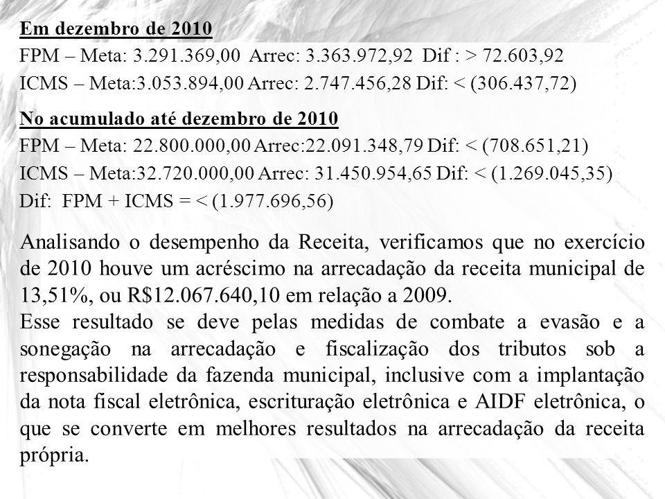 Em dezembro de 2010 FPM – Meta: 3.291.369,00 Arrec: 3.363.972,92 Dif : > 72.603,92 ICMS – Meta:3.053.894,00 Arrec: 2.747.456,28 Dif: < (306.437,72) No