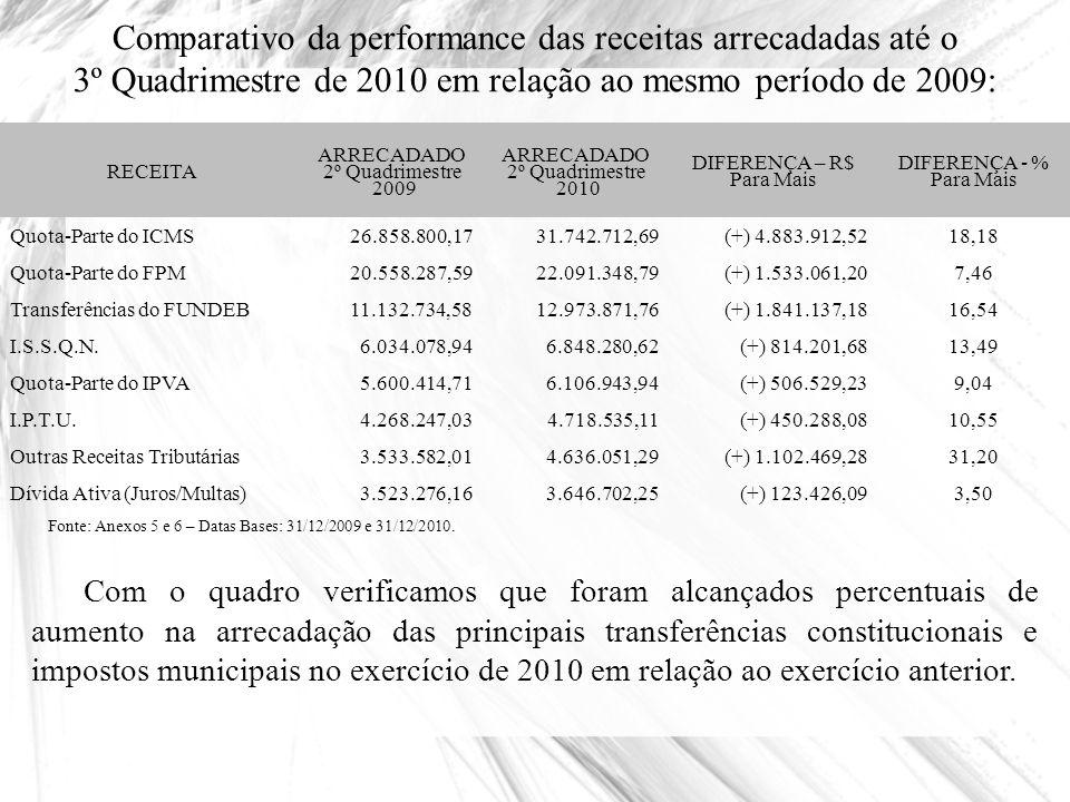 Arrecadação da Receita Orçamentária em relação a estimativa inicial - janeiro a dezembro de 2010 RECEITA PREVISTO (R$) ARRECADADO (R$) % RECEITAS CORRENTES (A)109.637.820,00108.595.096,6399,05 Receitas Tributárias15.236.100,0016.202.867,02106,35 Receitas de Contribuições4.374.000,003.734.821,2785,39 Receitas Patrimoniais1.994.760,00841.164,1442,17 Receitas Industriais0,00 Receitas Agropecuárias0,00 Receitas de Serviços761.400,00868.014,31114,00 Transferências Correntes82.244.160,0080.823.495,0898,27 Outras Receitas Correntes5.027.400,006.124.734,81121,83 RECEITAS DE CAPITAL (B)5.442.800,004.724.293,7386,80 Operações de Crédito* 5.000.000,000,00 Alienação de Bens10.800,00152.002,161.407,43 Transferências de Capital378.000,004.549.160,211.203,48 Outras Receitas de Capital54.000,0023.131,3642,84 (-) Deduções para Formação do FUNDEB (C)(12.400.560,00)(11.924.156,75)(96,16) TOTAL DA RECEITA (D = A + B - C)102.680.060,00101.395.233,6198,75 Fonte: Anexo 6 – Relatório Resumido da Execução Orçamentária – Data Base: 31/12/2010.