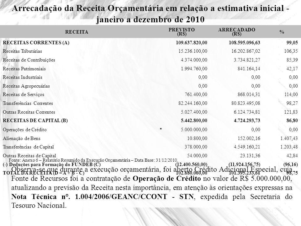 Maiores Destaques da Arrecadação - Considerando-se o percentual realizado em relação à receita total do período RECEITA ARRECADADO (R$) % REALIZADO Quota-Parte do ICMS31.742.712,6931,31 Quota-Parte do FPM22.091.348,7921,79 Transferências do FUNDEB12.973.871,7612,80 I.S.S.Q.N.6.848.280,626,75 Quota-Parte do IPVA6.106.943,946,02 I.P.T.U.4.718.535,114,65 Contribuições para Custeio da Iluminação Pública3.681.843,683.63 Receita da Dívida Ativa - inclusos: Multas e Juros3.646.702,253,60 Transferências do SUS3.486.016,883,44 Fonte: Balancete de Receitas – mês 12/2010.