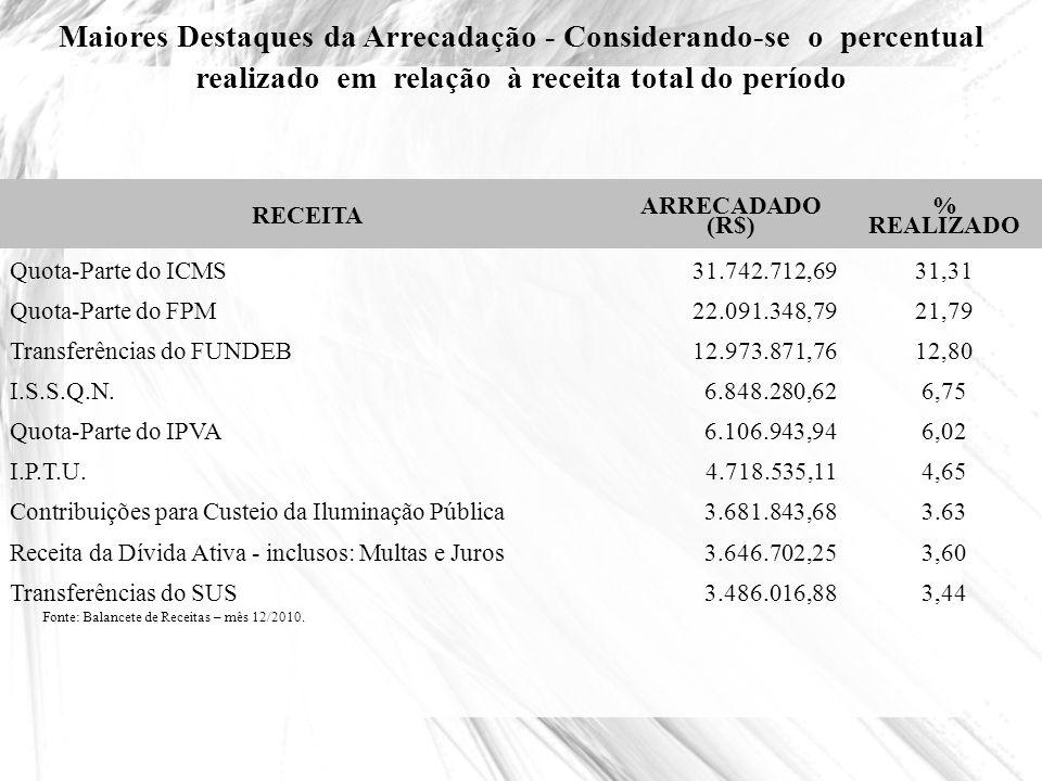 Maiores Destaques da Arrecadação - Considerando-se o percentual realizado em relação à receita total do período RECEITA ARRECADADO (R$) % REALIZADO Qu