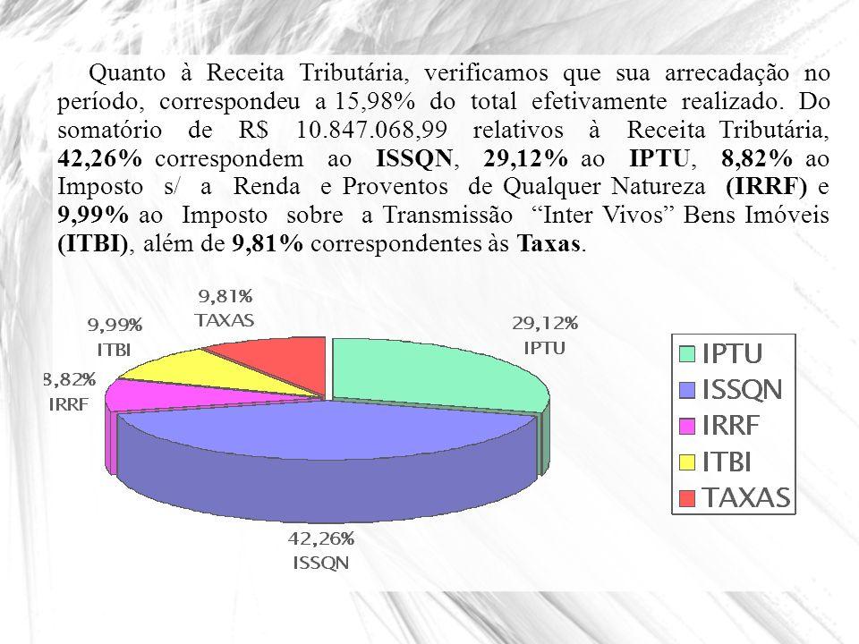 Quanto à Receita Tributária, verificamos que sua arrecadação no período, correspondeu a 15,98% do total efetivamente realizado. Do somatório de R$ 10.