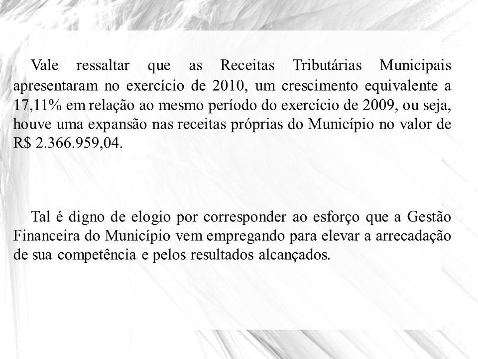 Prefeitura Municipal de Itajubá – Secretaria Municipal de Finanças – SEMFI Comparativo Receitas Exercício 2010/2009 – Dezembro/2010 Fonte: Secretaria Municipal de Finanças – SEMFI.