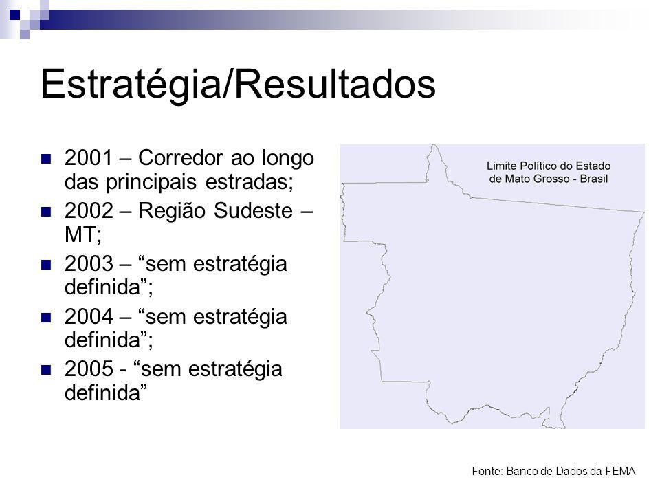 Estratégia/Resultados 2001 – Corredor ao longo das principais estradas; 2002 – Região Sudeste – MT; 2003 – sem estratégia definida; 2004 – sem estraté