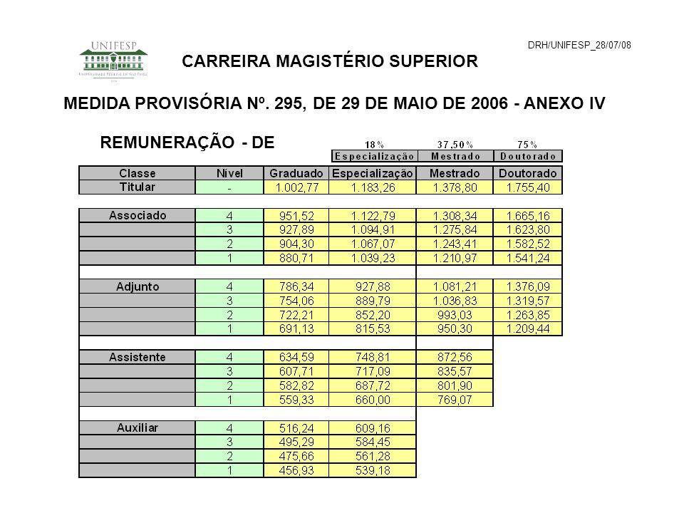 DRH/UNIFESP_28/07/08 CARREIRA MAGISTÉRIO SUPERIOR MEDIDA PROVISÓRIA Nº. 295, DE 29 DE MAIO DE 2006 - ANEXO IV REMUNERAÇÃO - DE