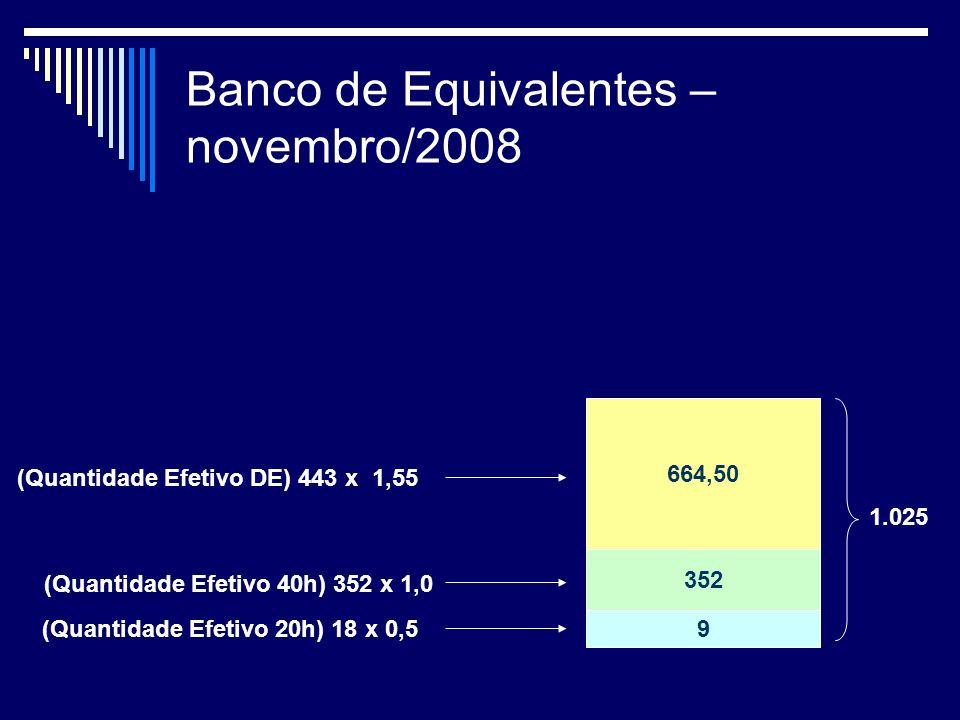 Banco de Equivalentes – novembro/2008 (Quantidade Efetivo 20h) 18 x 0,5 (Quantidade Efetivo 40h) 352 x 1,0 (Quantidade Efetivo DE) 443 x 1,55 9 352 664,50 1.025