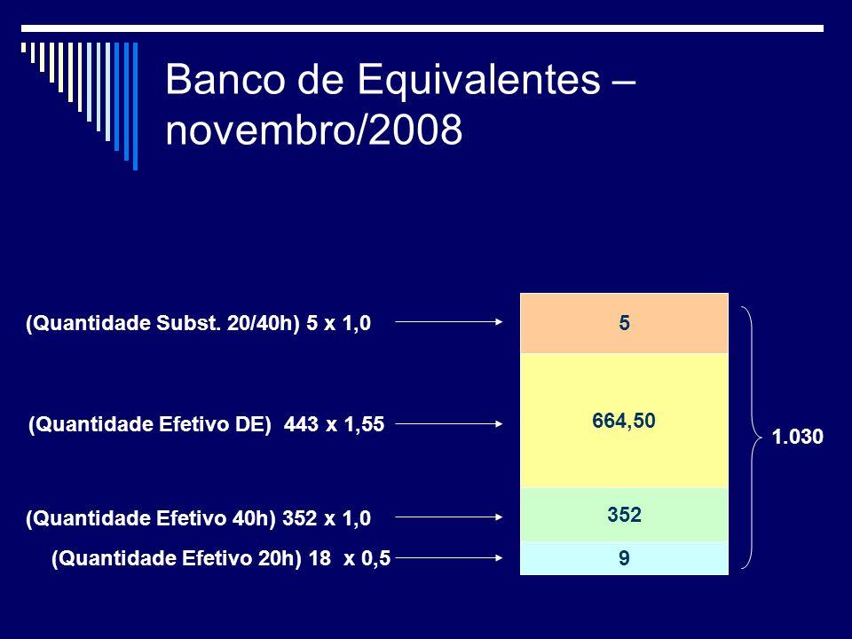 Banco de Equivalentes – novembro/2008 (Quantidade Efetivo 20h) 18 x 0,5 (Quantidade Efetivo 40h) 352 x 1,0 (Quantidade Efetivo DE) 443 x 1,55 (Quantidade Subst.