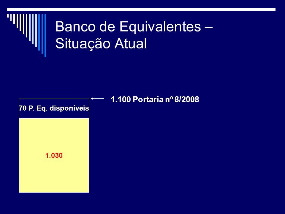 Banco de Equivalentes – Situação Atual 38 1.030 70 P. Eq. disponíveis 1.100 Portaria nº 8/2008