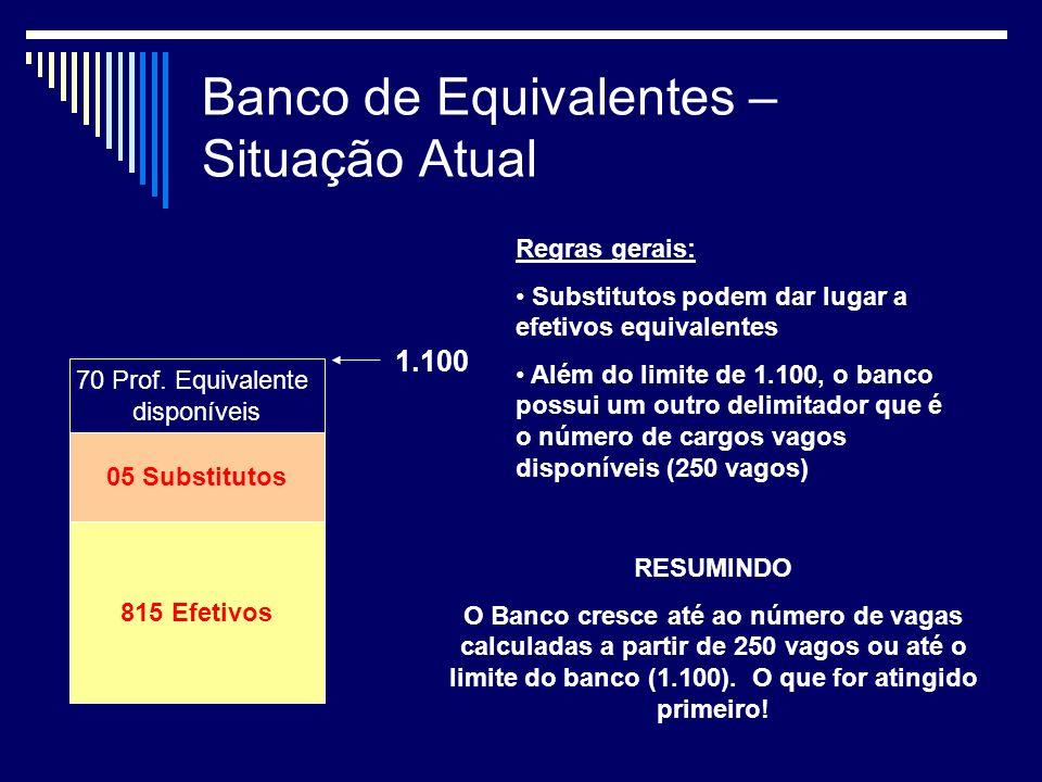 Banco de Equivalentes – Situação Atual 815 Efetivos 05 Substitutos 70 Prof.